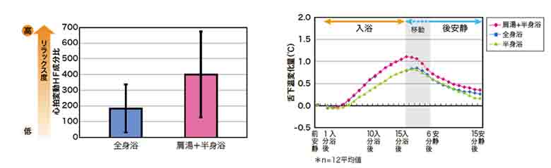 スパージュ肩湯のリラックス度のグラフ